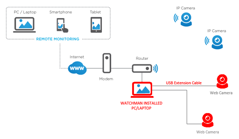 Installation diagram of ip camera software for wifi camera for Security camera placement software
